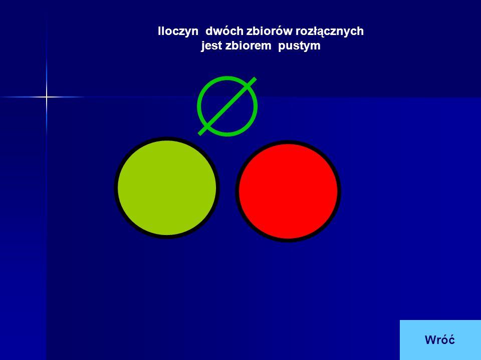 Iloczyn dwóch zbiorów rozłącznych jest zbiorem pustym