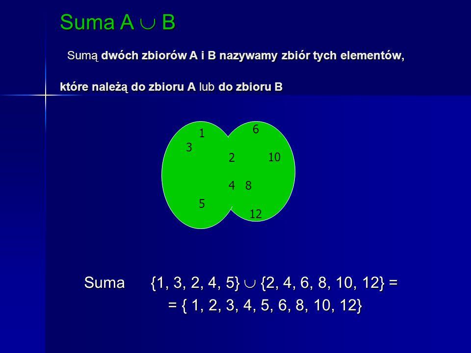 Suma A  B Sumą dwóch zbiorów A i B nazywamy zbiór tych elementów, które należą do zbioru A lub do zbioru B