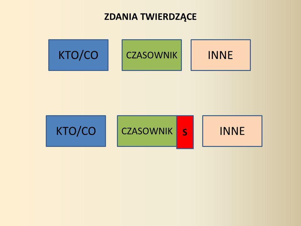 ZDANIA TWIERDZĄCE KTO/CO CZASOWNIK INNE KTO/CO CZASOWNIK S INNE