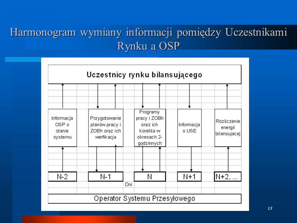 Harmonogram wymiany informacji pomiędzy Uczestnikami Rynku a OSP