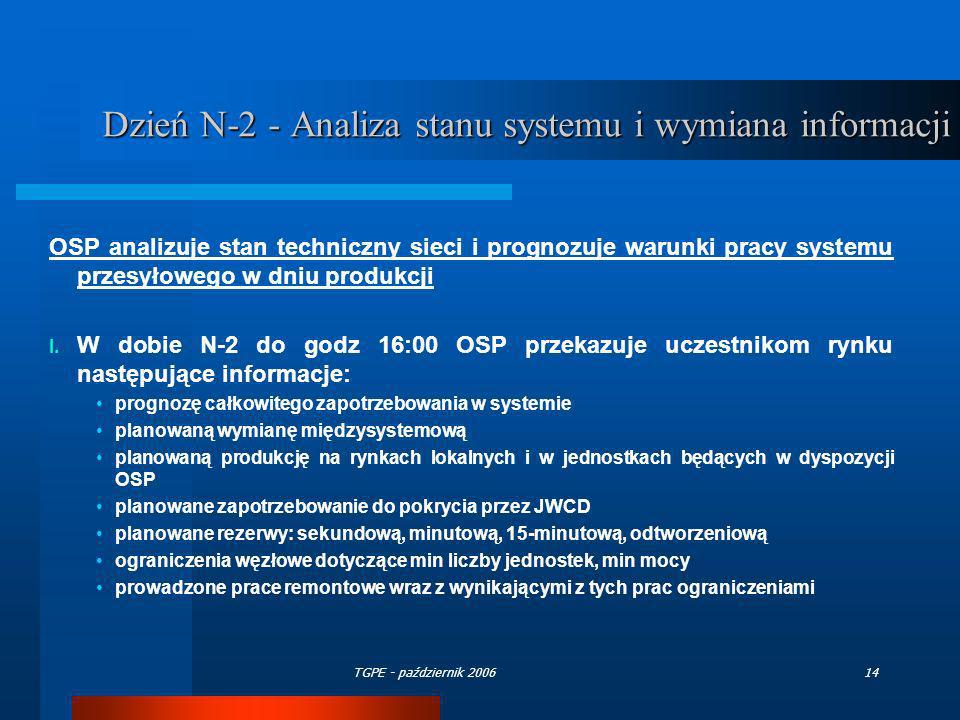 Dzień N-2 - Analiza stanu systemu i wymiana informacji