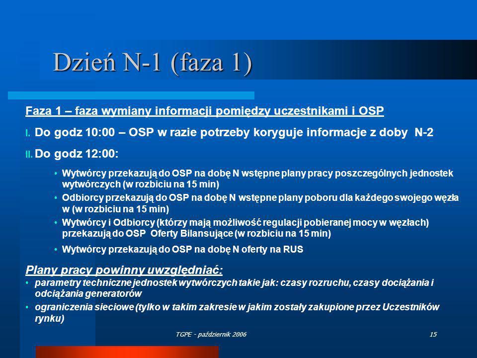 Dzień N-1 (faza 1)Faza 1 – faza wymiany informacji pomiędzy uczestnikami i OSP. Do godz 10:00 – OSP w razie potrzeby koryguje informacje z doby N-2.