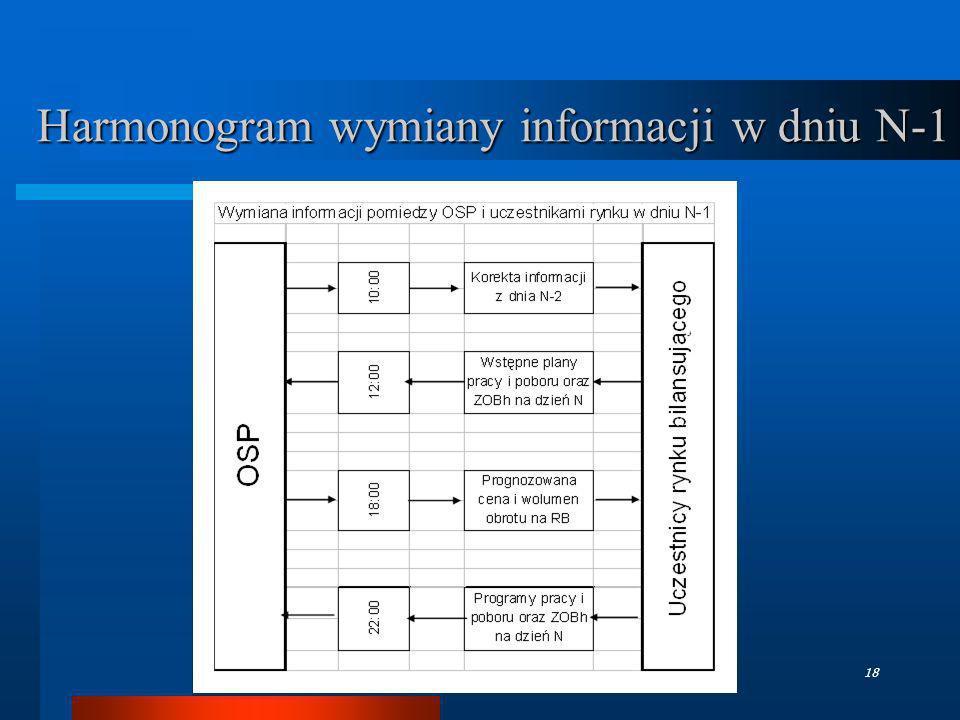 Harmonogram wymiany informacji w dniu N-1