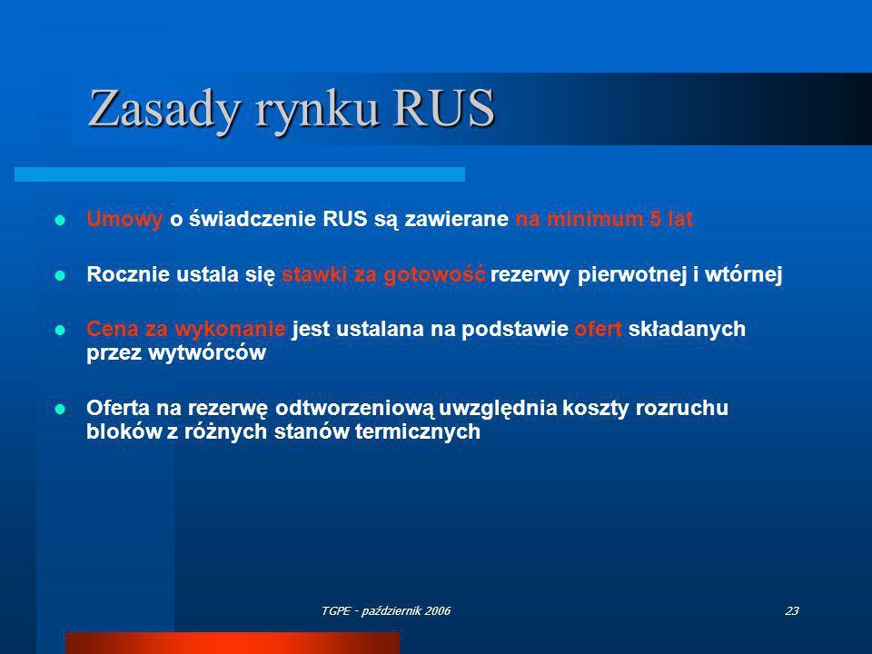 Zasady rynku RUS Umowy o świadczenie RUS są zawierane na minimum 5 lat