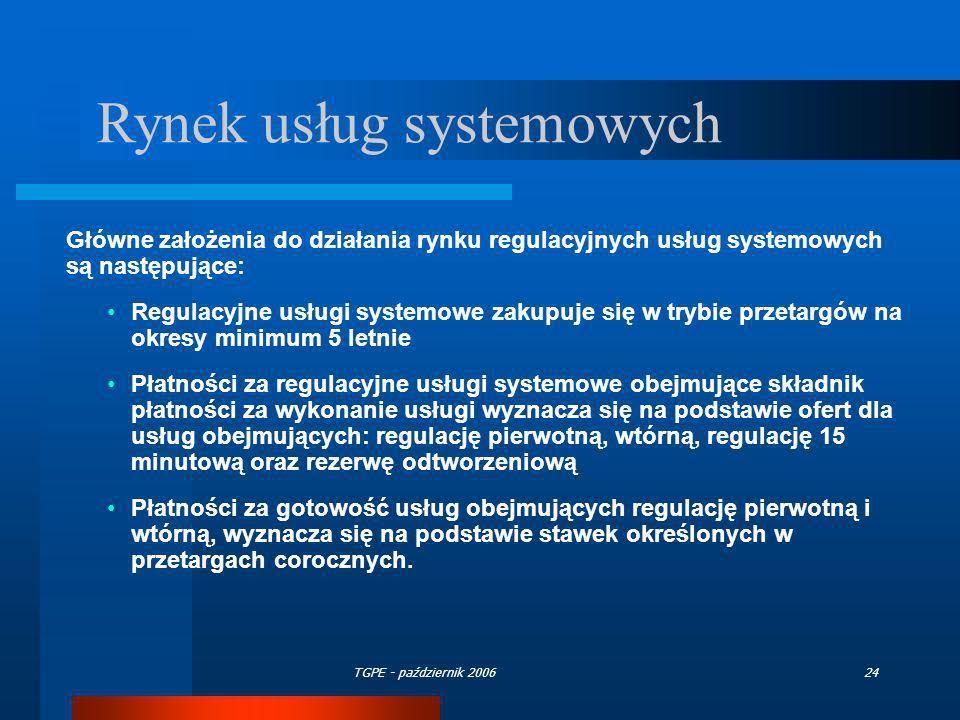 Rynek usług systemowych