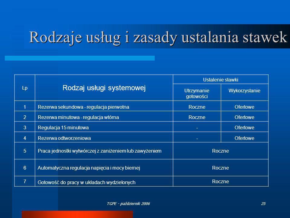 Rodzaje usług i zasady ustalania stawek