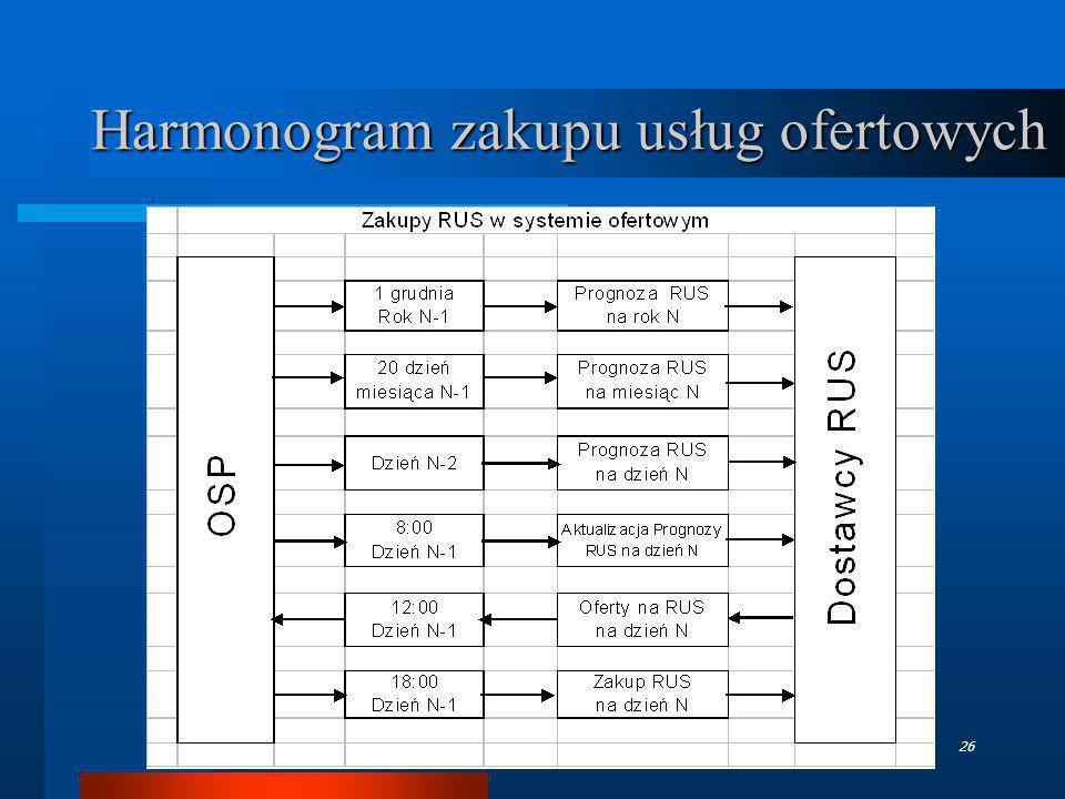 Harmonogram zakupu usług ofertowych
