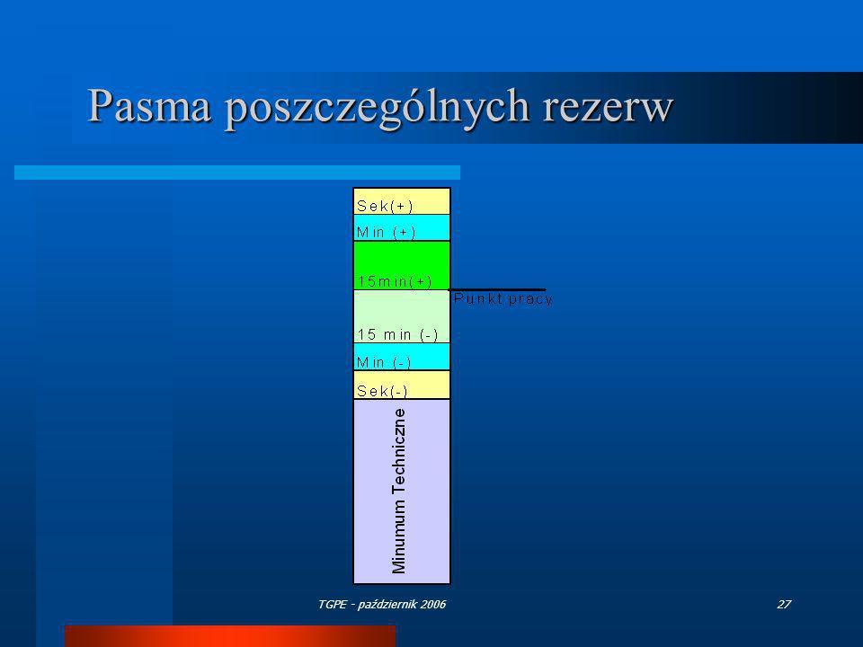 Pasma poszczególnych rezerw