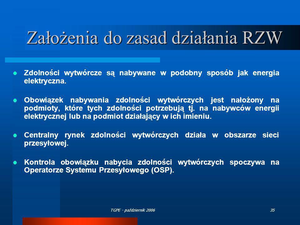 Założenia do zasad działania RZW