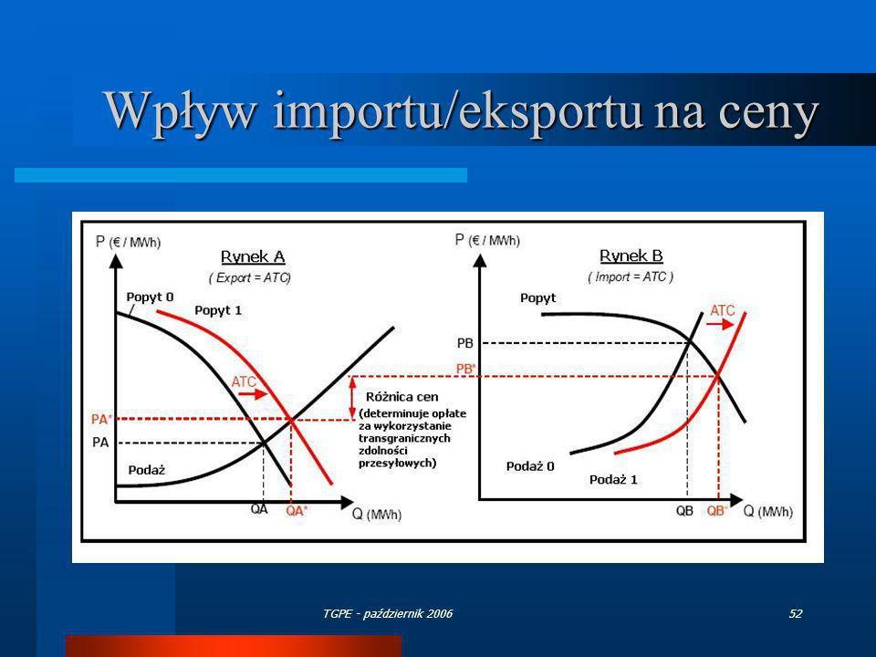 Wpływ importu/eksportu na ceny