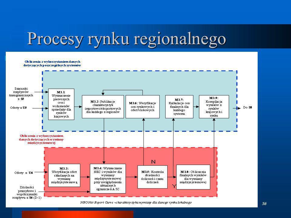 Procesy rynku regionalnego