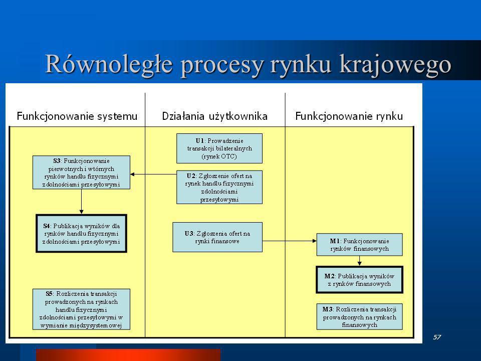 Równoległe procesy rynku krajowego