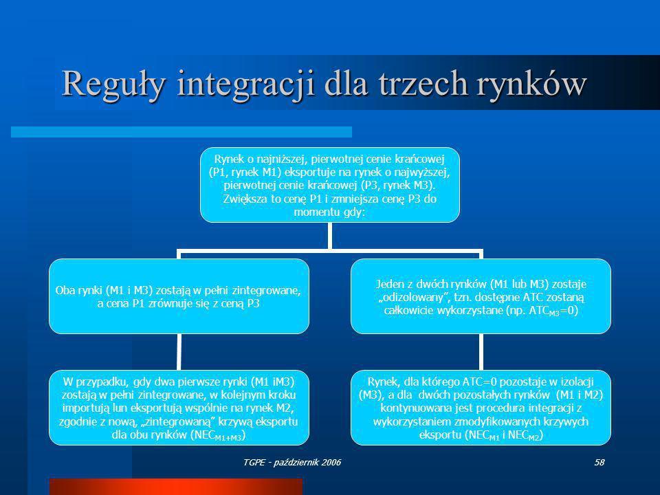 Reguły integracji dla trzech rynków