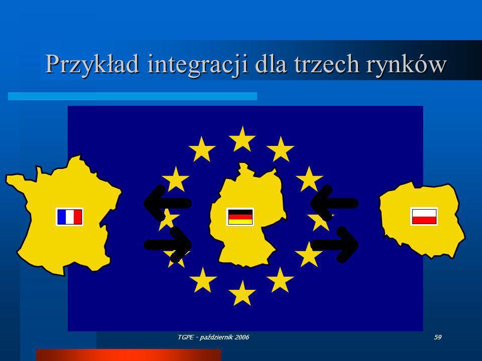 Przykład integracji dla trzech rynków