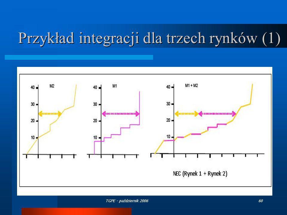 Przykład integracji dla trzech rynków (1)