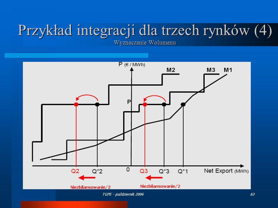 Przykład integracji dla trzech rynków (4) Wyznaczanie Wolumenu