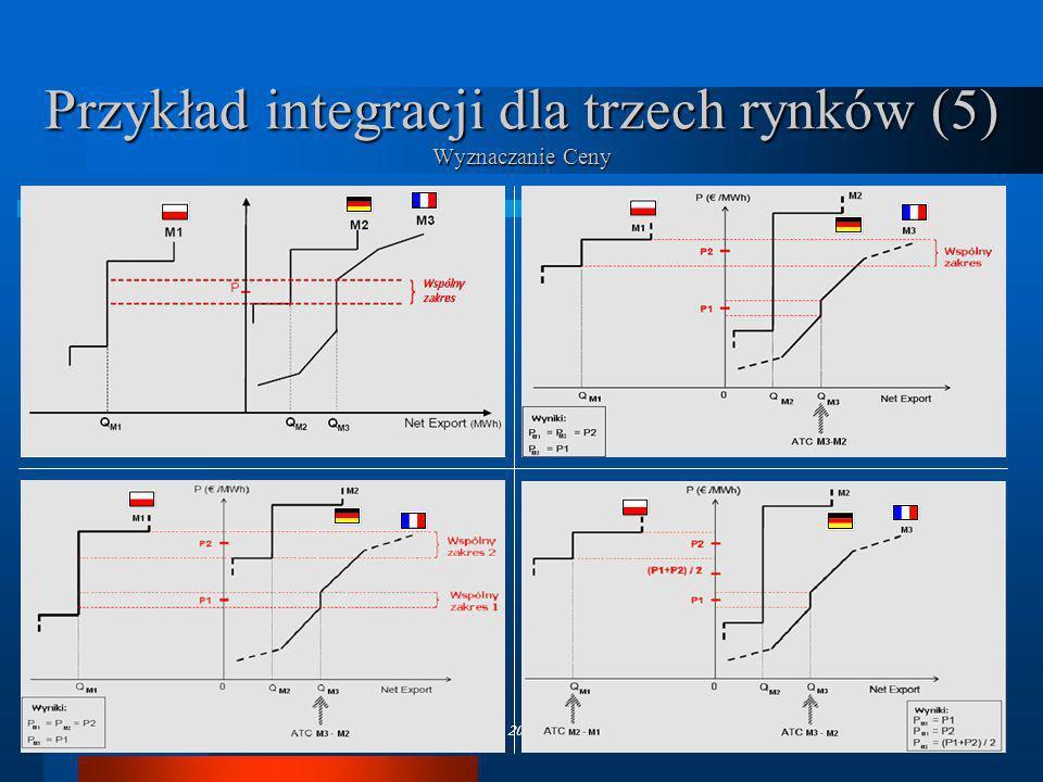 Przykład integracji dla trzech rynków (5) Wyznaczanie Ceny