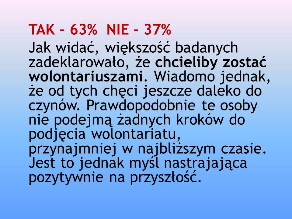 TAK – 63% NIE – 37%