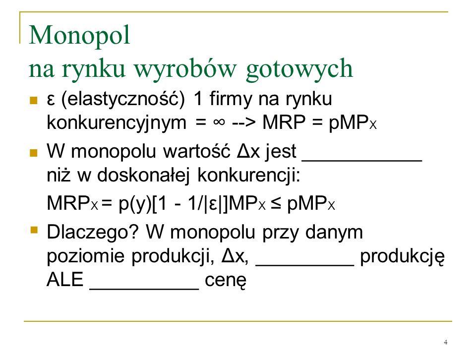 Monopol na rynku wyrobów gotowych