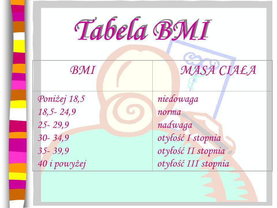Tabela BMI Poniżej 18,5 18,5- 24,9 25- 29,9 30- 34,9 35- 39,9