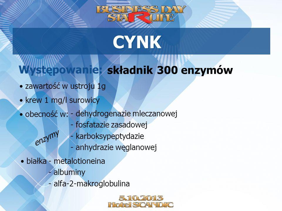 CYNK Występowanie: składnik 300 enzymów zawartość w ustroju 1g