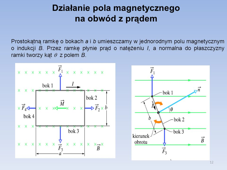 Działanie pola magnetycznego