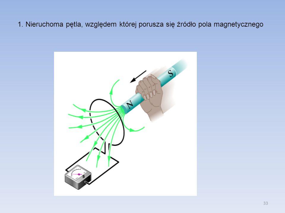 1. Nieruchoma pętla, względem której porusza się źródło pola magnetycznego