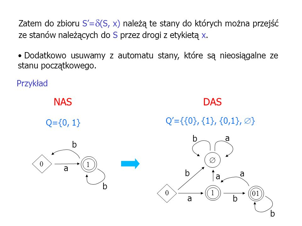 Zatem do zbioru S'=(S, x) należą te stany do których można przejść ze stanów należących do S przez drogi z etykietą x.