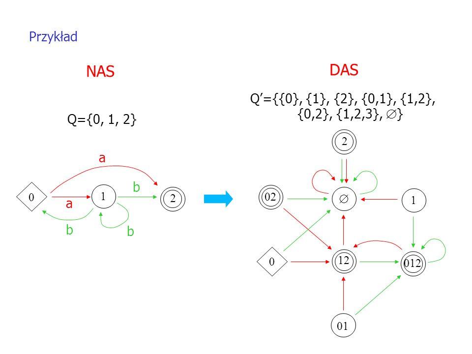 DAS NAS Przykład Q'={{0}, {1}, {2}, {0,1}, {1,2}, {0,2}, {1,2,3}, }