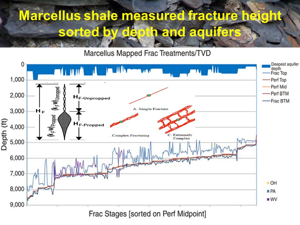 Marcellus shale measured fracture height sorted by depth and aquifers