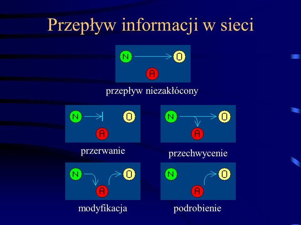 Przepływ informacji w sieci