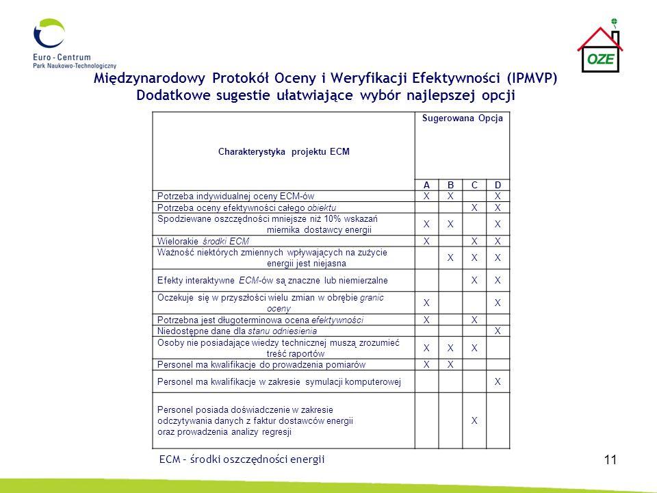 Międzynarodowy Protokół Oceny i Weryfikacji Efektywności (IPMVP)