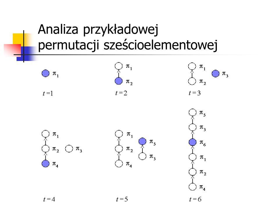 Analiza przykładowej permutacji sześcioelementowej