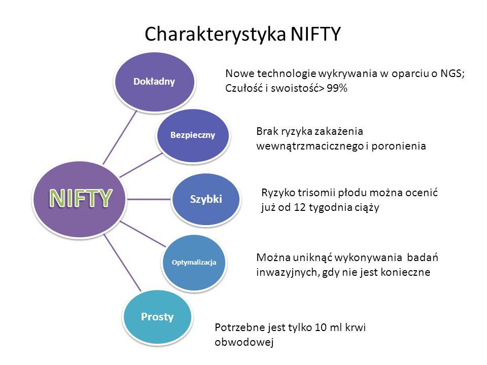 Charakterystyka NIFTY