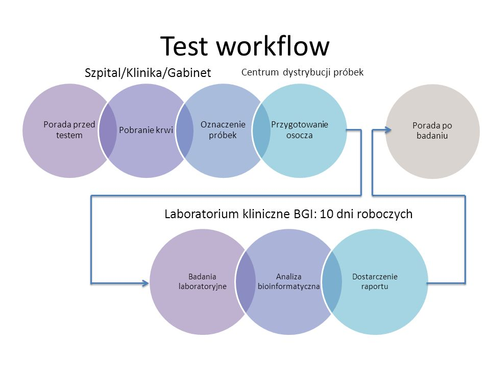 Test workflow Szpital/Klinika/Gabinet