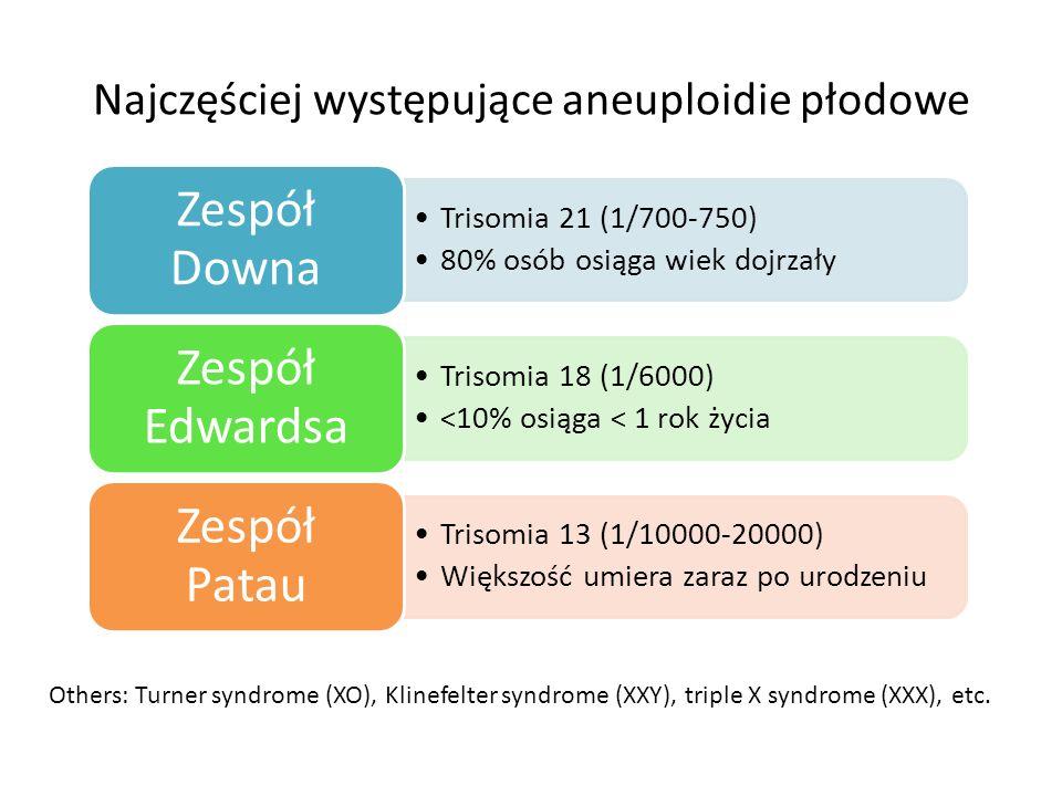 Najczęściej występujące aneuploidie płodowe