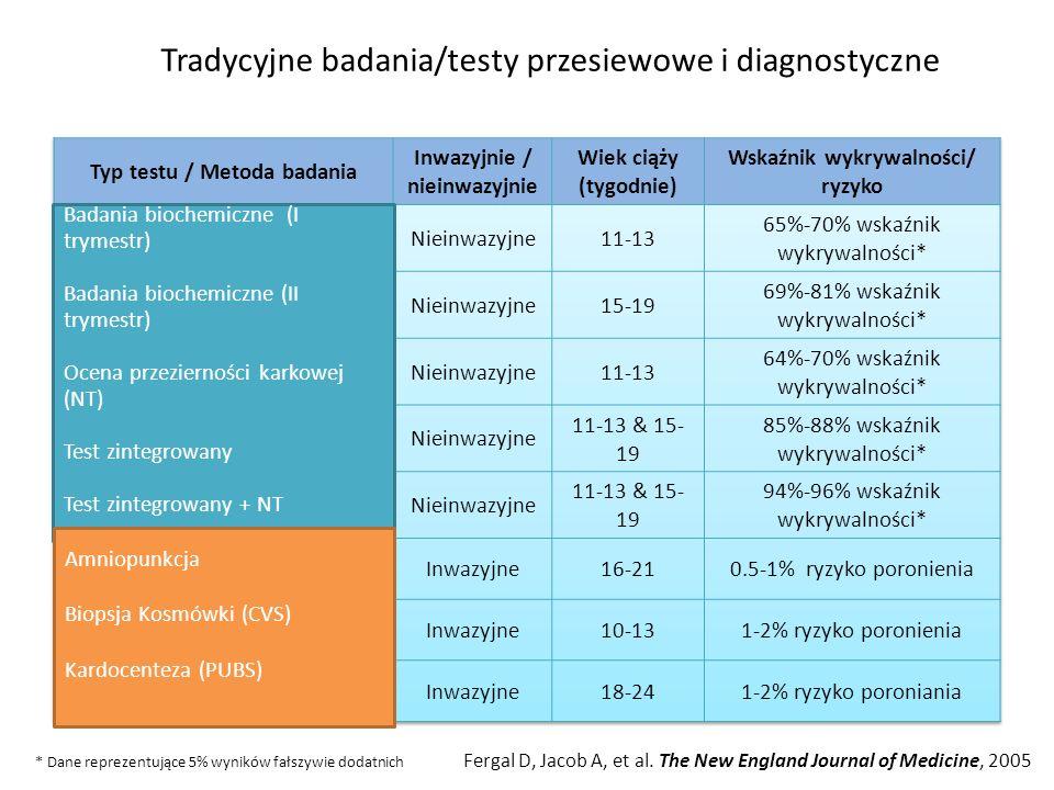 Tradycyjne badania/testy przesiewowe i diagnostyczne