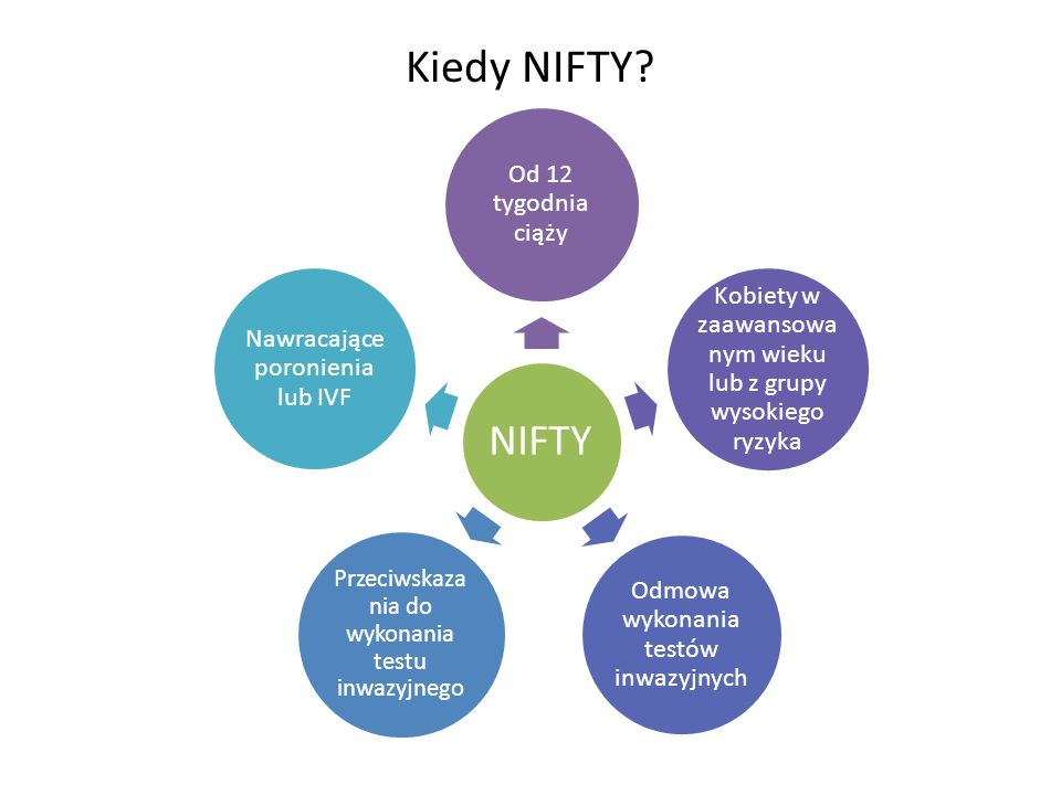 Kiedy NIFTY NIFTY. Od 12 tygodnia ciąży. Kobiety w zaawansowanym wieku lub z grupy wysokiego ryzyka.