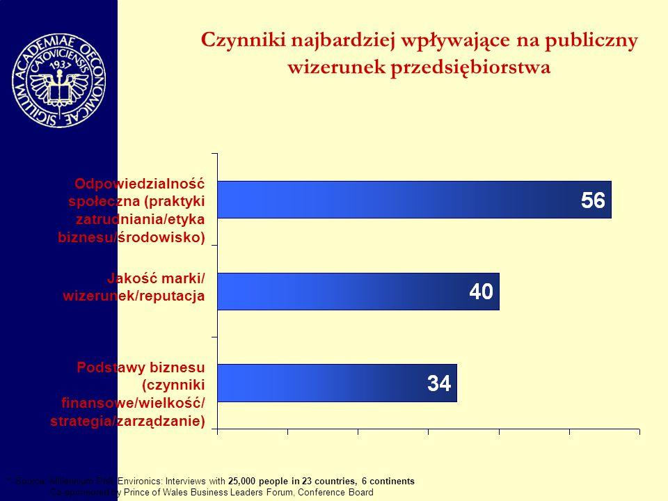 Czynniki najbardziej wpływające na publiczny wizerunek przedsiębiorstwa