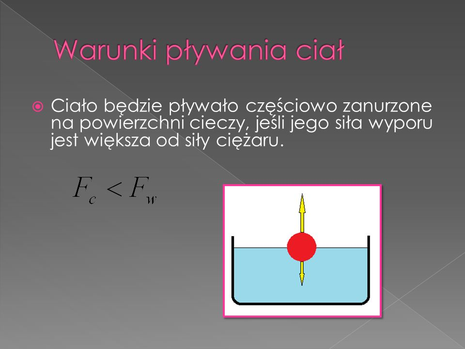 Warunki pływania ciał Ciało będzie pływało częściowo zanurzone na powierzchni cieczy, jeśli jego siła wyporu jest większa od siły ciężaru.
