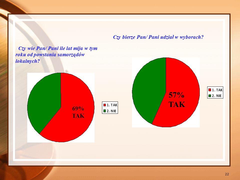 57% TAK 69% TAK Czy bierze Pan/ Pani udział w wyborach