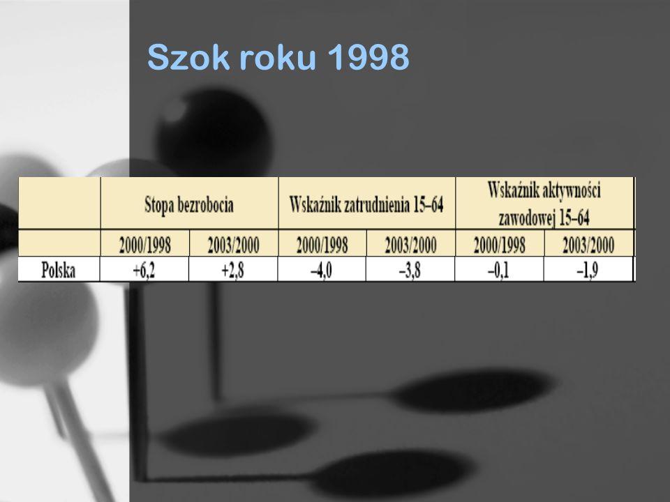 Szok roku 1998