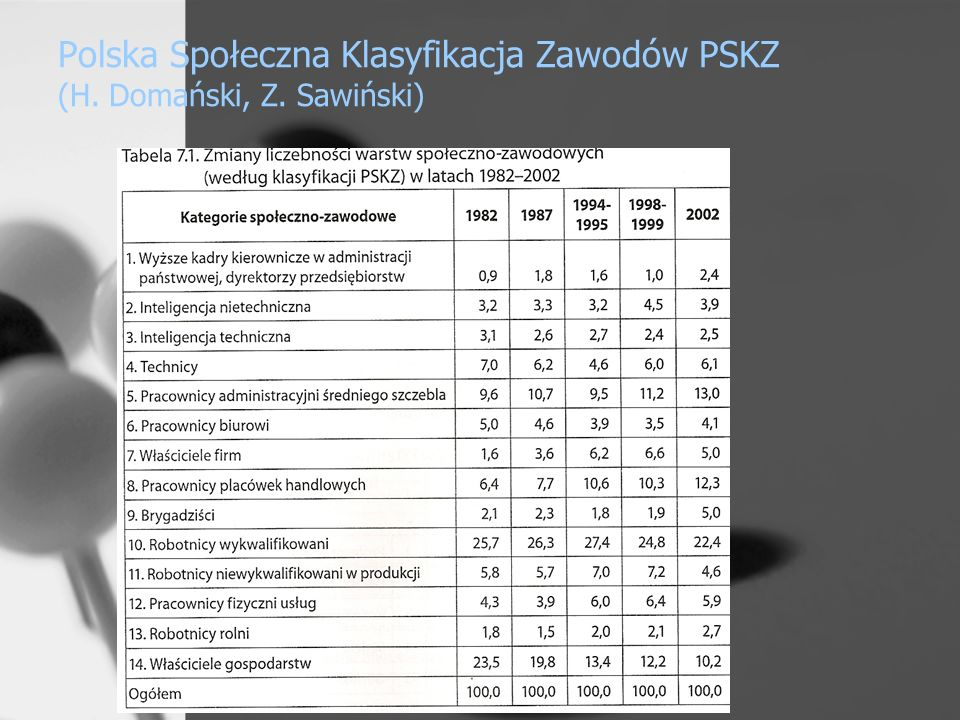 Polska Społeczna Klasyfikacja Zawodów PSKZ (H. Domański, Z. Sawiński)