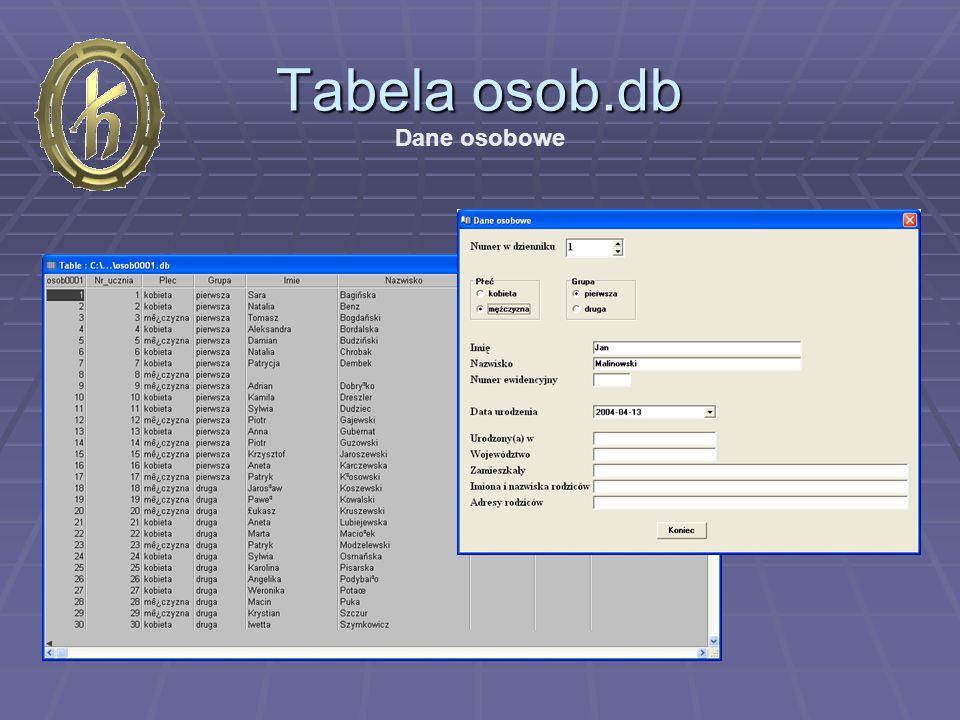Tabela osob.db Dane osobowe