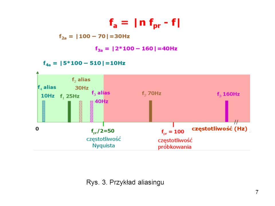 Rys. 3. Przykład aliasingu