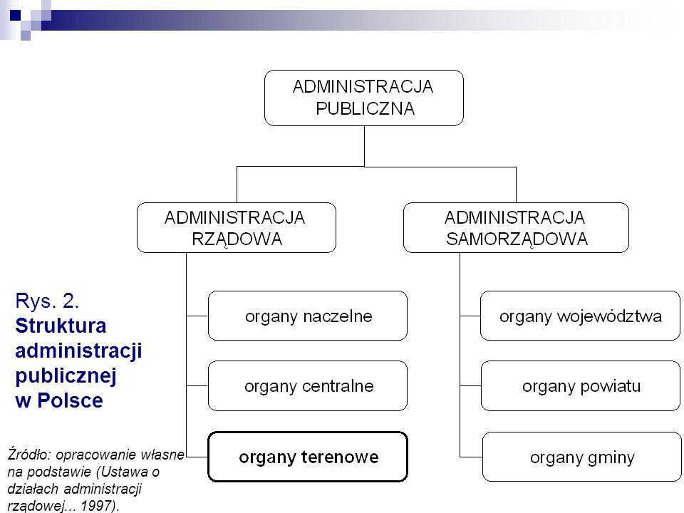 Rys. 2. Struktura administracji publicznej