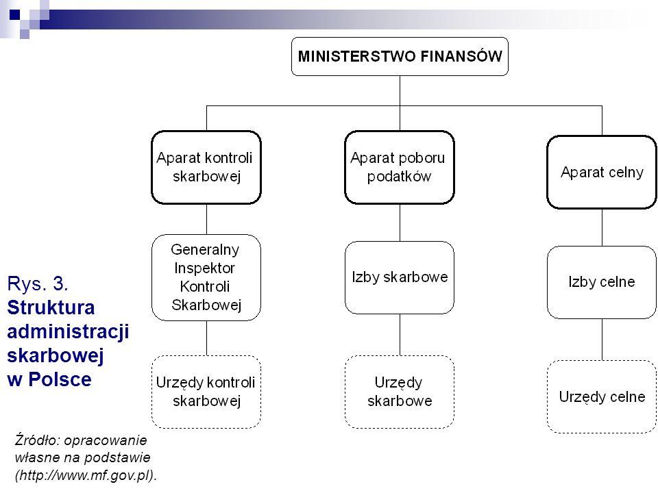 Rys. 3. Struktura administracji skarbowej