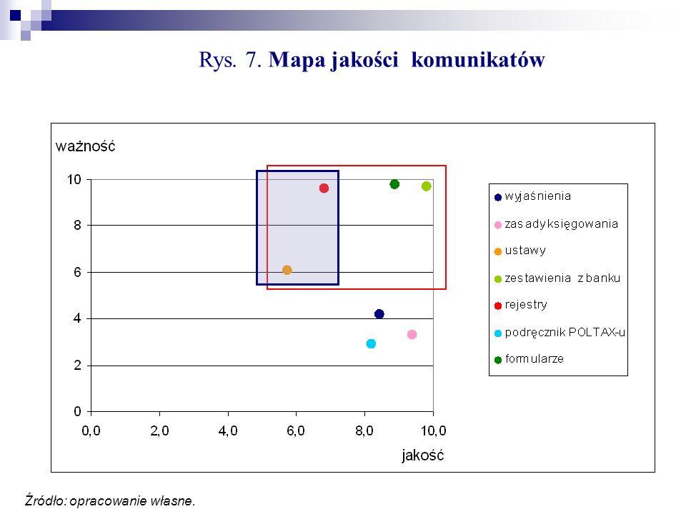 Rys. 7. Mapa jakości komunikatów