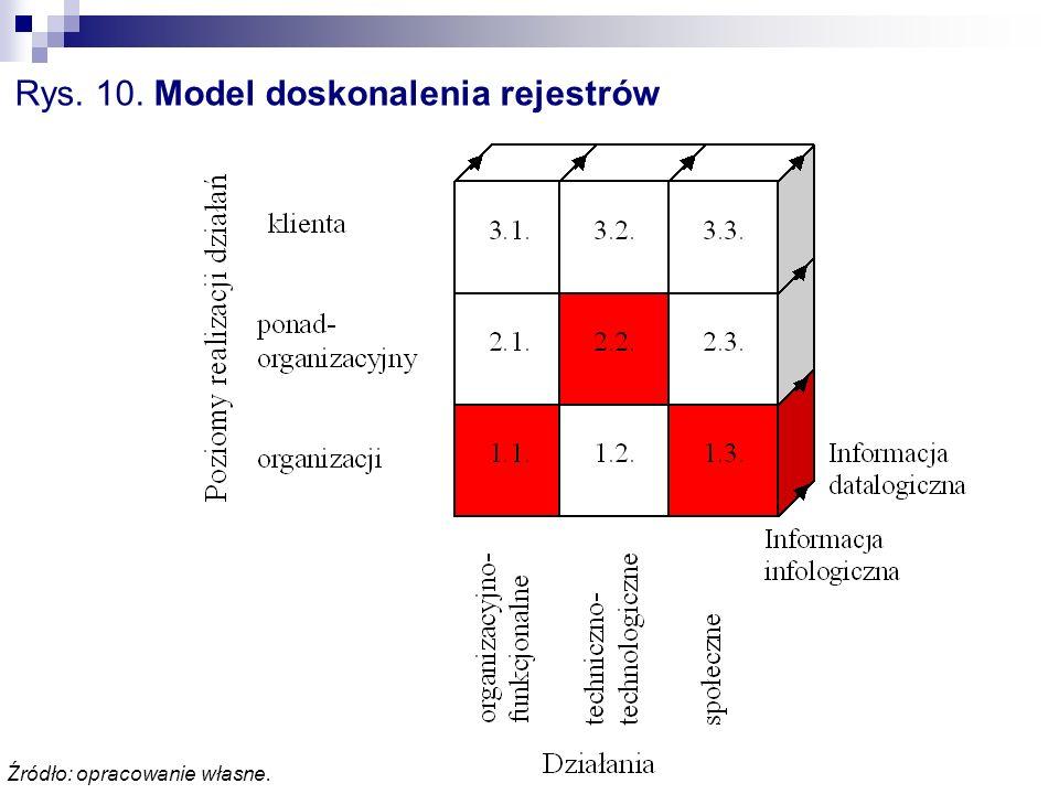Rys. 10. Model doskonalenia rejestrów