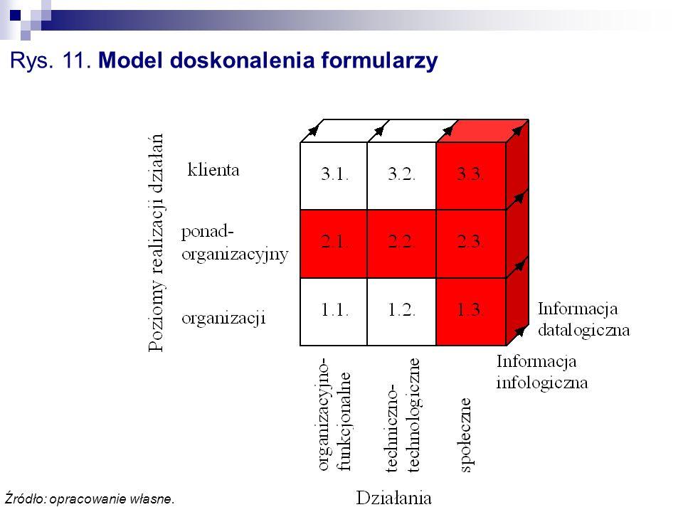Rys. 11. Model doskonalenia formularzy